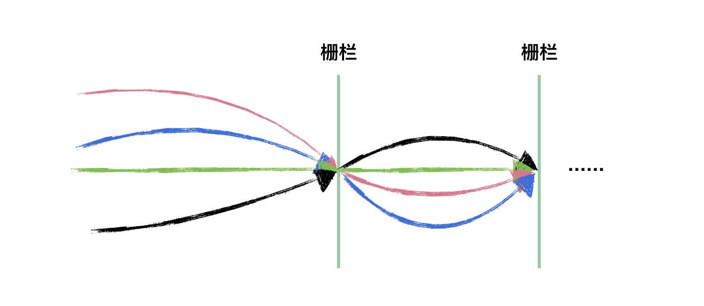cyclicbarrier-2