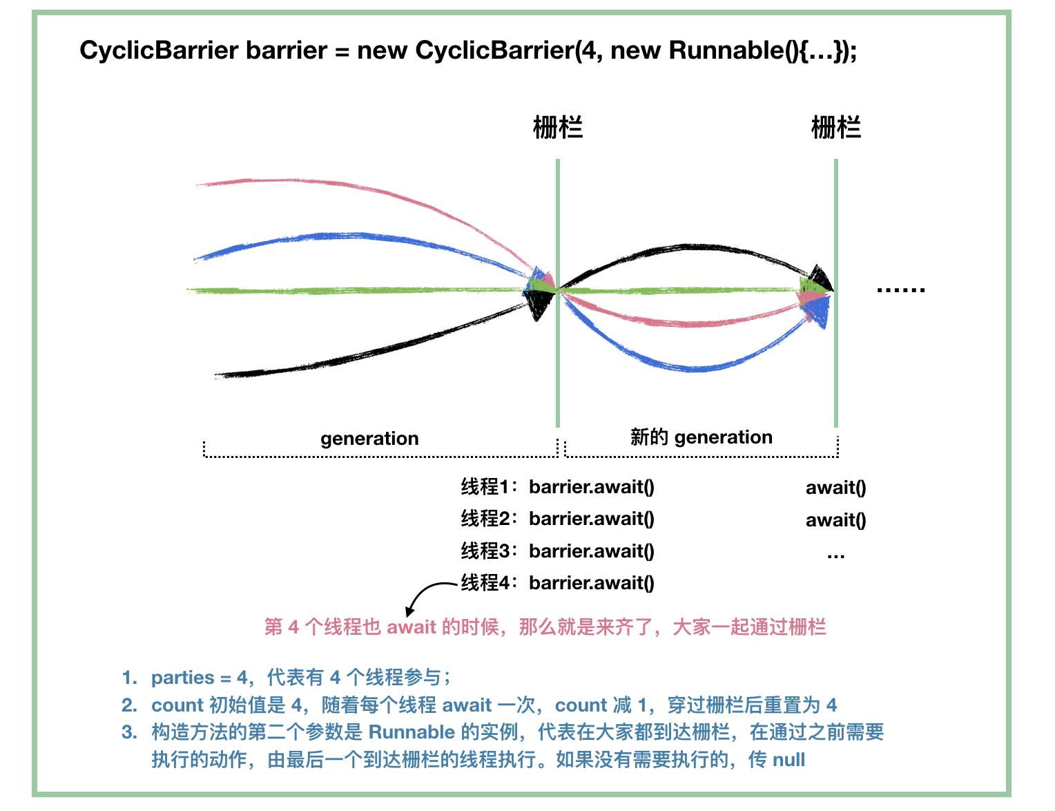 cyclicbarrier-3